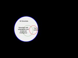 Venn Scientists (2)