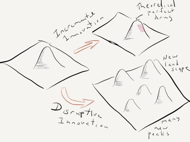 adaptive landscape 2