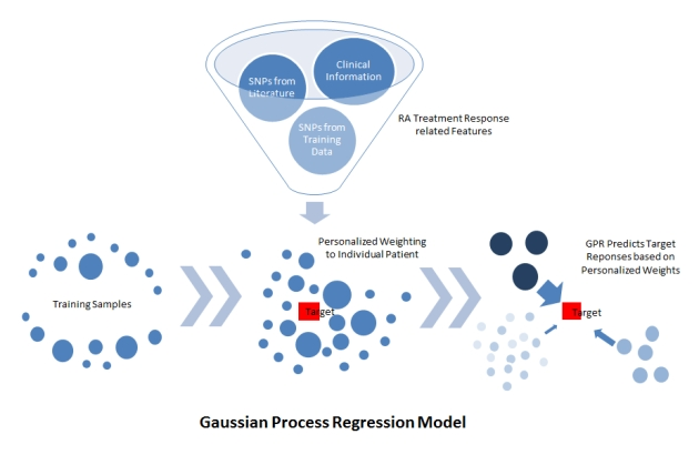 GPR Model