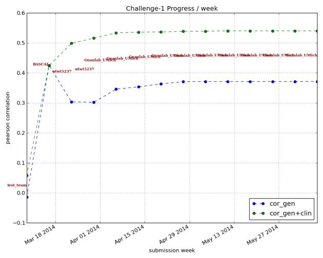 Subchallenge 1 graph